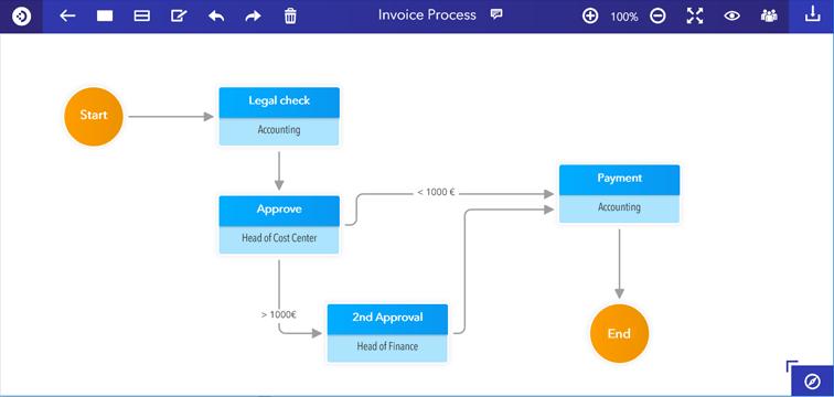 DocuWare Process Planner: lo strumento semplice e gratuito per disegnare i tuoi processi