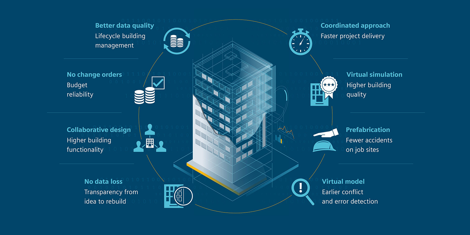 vantaggi della digitalizzazione dei dati